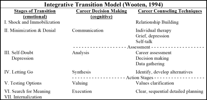 Sides Peace Knipfing Integrative Transition Model